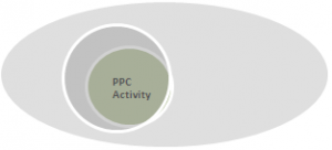 Paid Search Marketing Activity