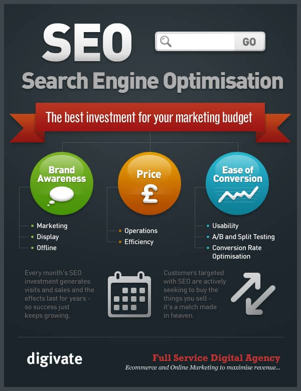 SEO - 3 Key Marketing Factors (infographic)