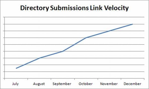 Link Velocity