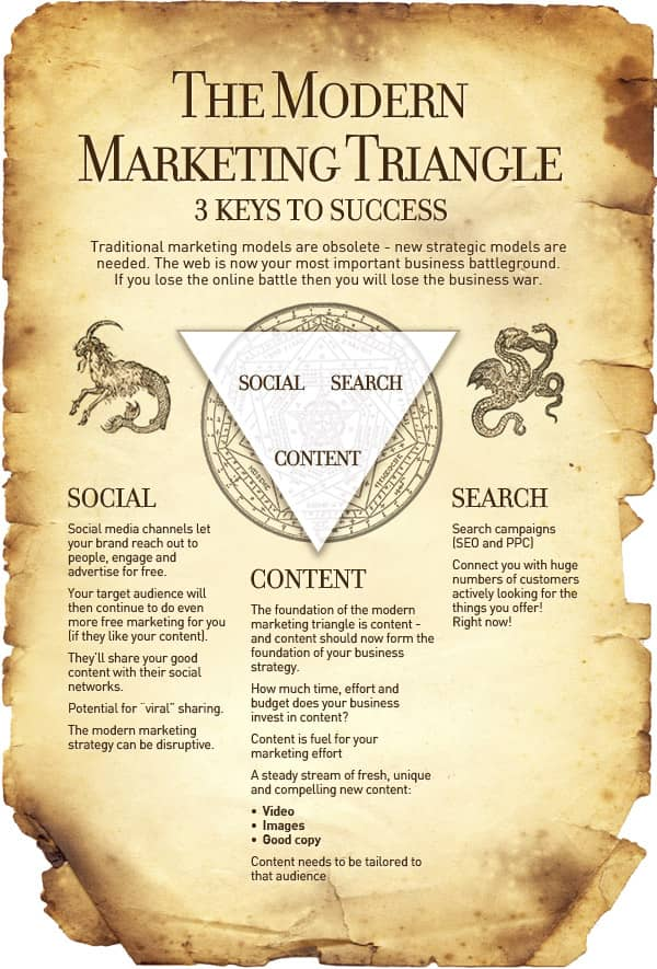 The Modern Marketing Triangle