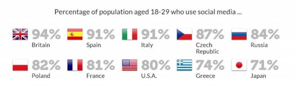 Social Media Usage by Percentage