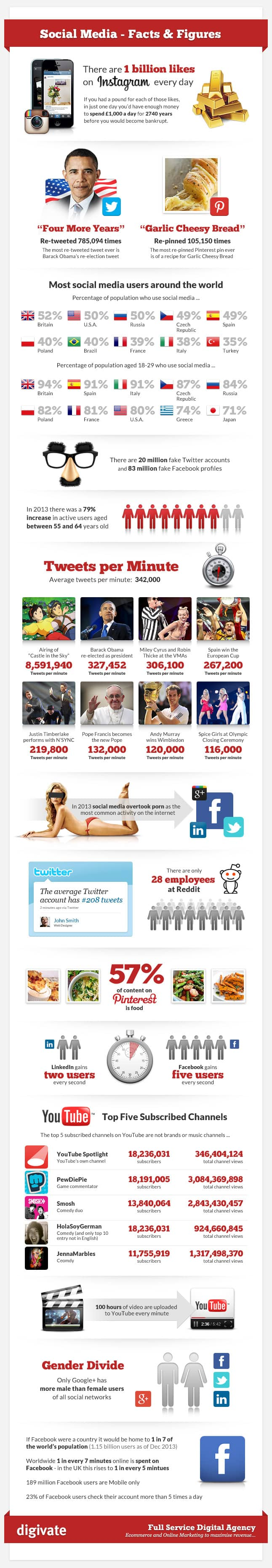 Social Media - Facts & Figures