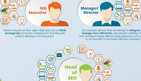 16 SEO Skills for Career Success