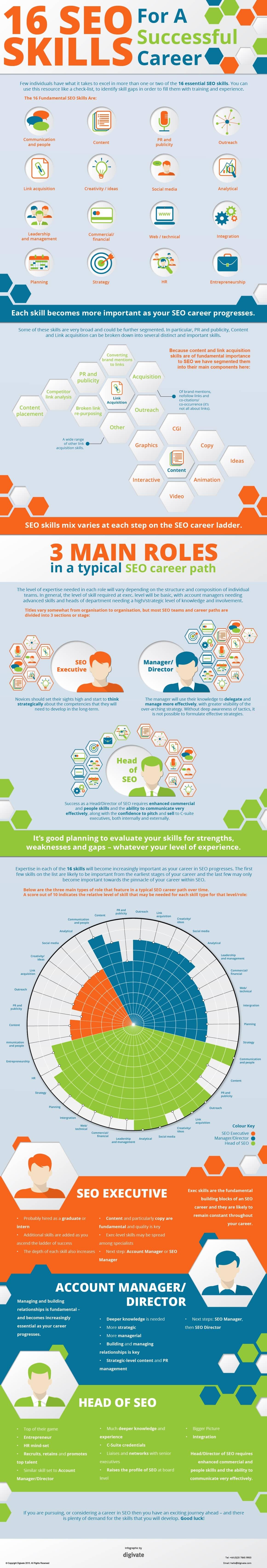 16 SEO Skills Infographic