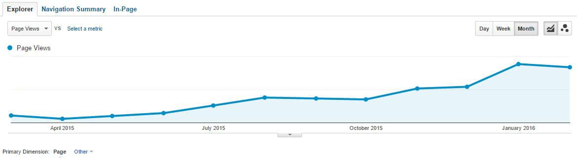 Figure 2 - the slow but consistent build or organic traffic to the page, supported by the growing page authority.