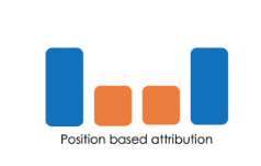 position based attribution