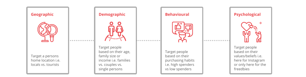 Segmentation categories for content marketing