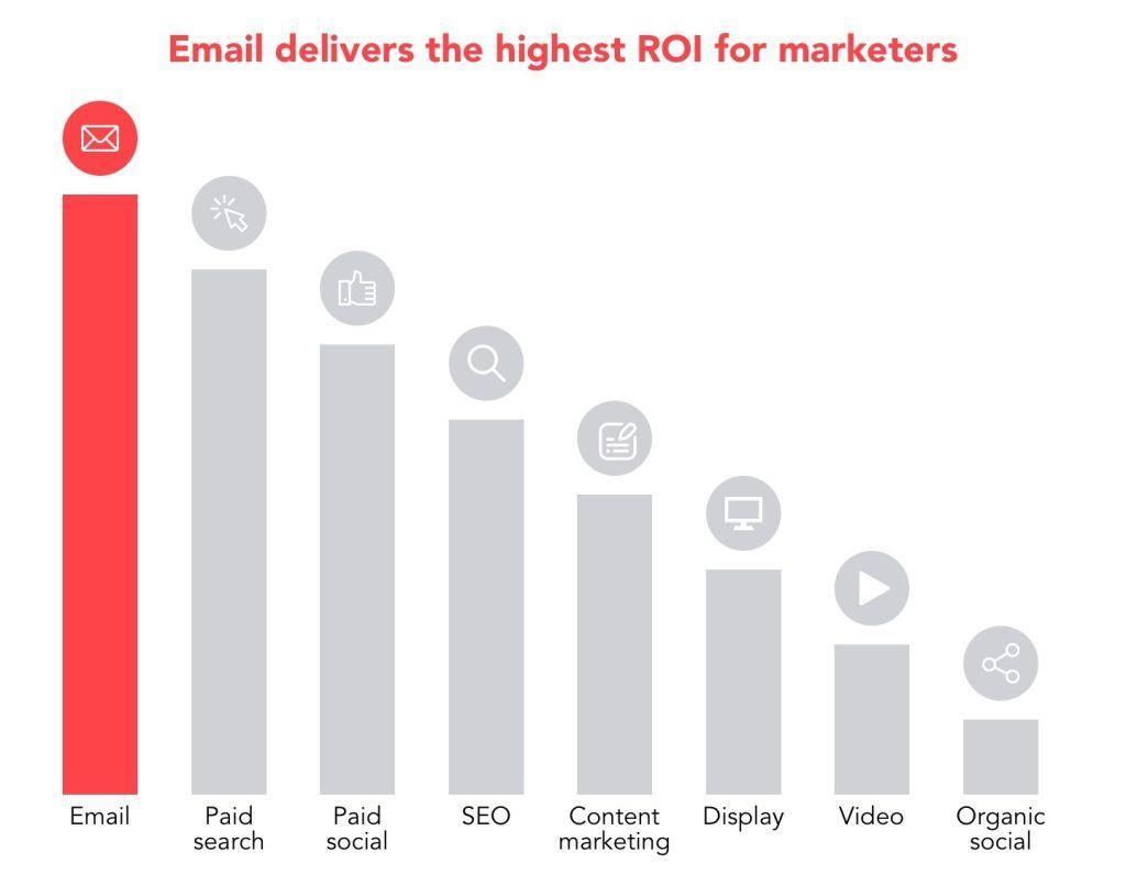 email marketing highest roi